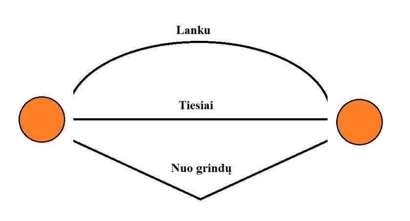 Kamuolio skriejimo trajektorija - IBUtraining